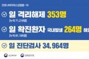코로나19 신규 289명 '휴일 영향'…77일 만에 200명대